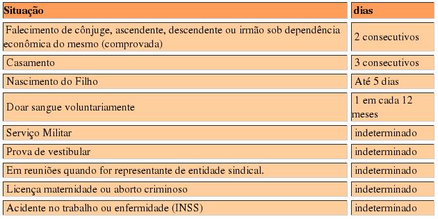 Tabela de Faltas Justificadas no Trabalho
